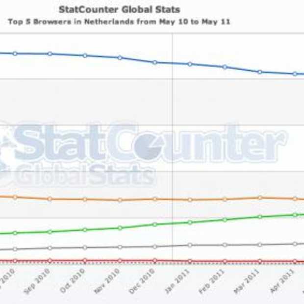 Uit de top 3 wint alleen Google Chrome marktaandeel