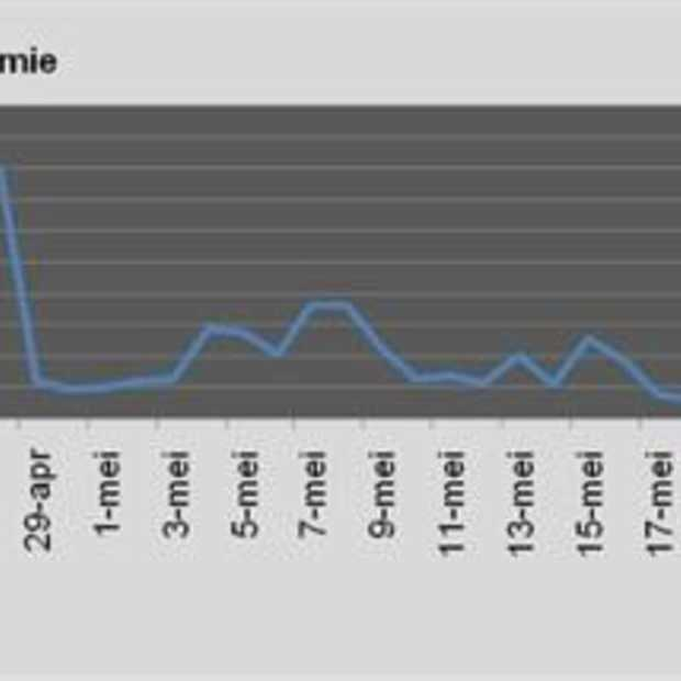 Veel buzz rondom griepvirus op internet