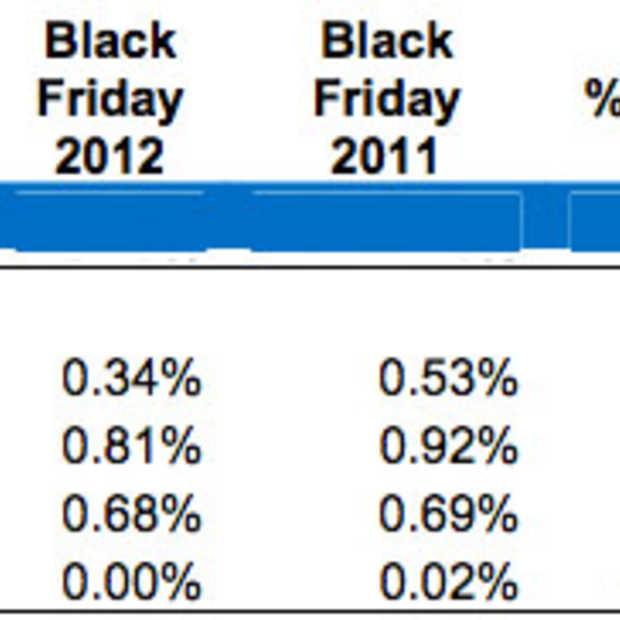 Volgens IBM heeft Twitter 0,0% bijgedragen aan Black Friday