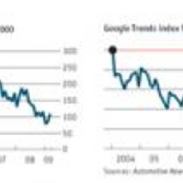 Voorspellen met Google