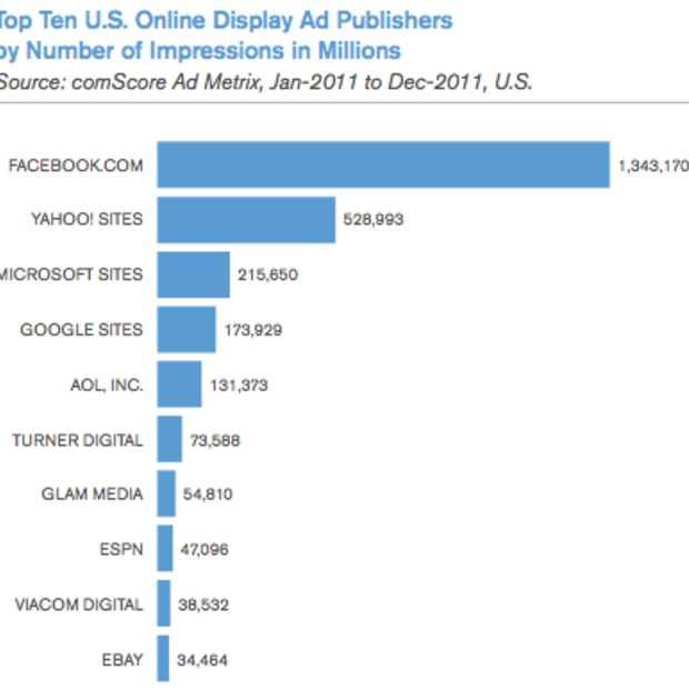 VS: 106 miljard impressies voor marktleider online display advertising