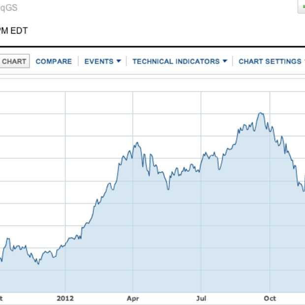 Waarom Apple-aandelen fors dalen