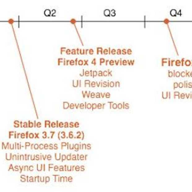 Wat kunnen we van Firefox in 2010 verwachten?