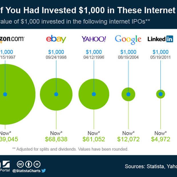 """Welke investeringen in """"internet-aandelen"""" zouden geld hebben opgeleverd?"""