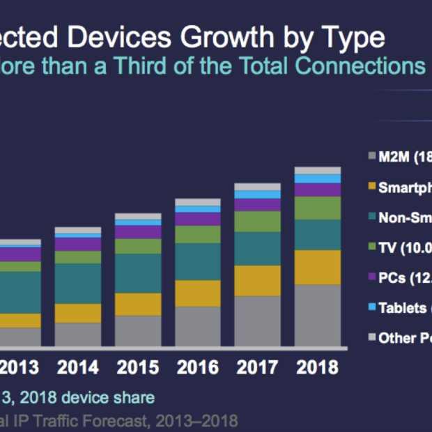 Wereldwijde Internet Protocol (IP) verkeer zal de komende vier jaar bijna verdriedubbelen