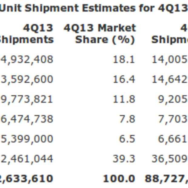 Wereldwijde PC verkoop bijna terug op het niveau van 2009