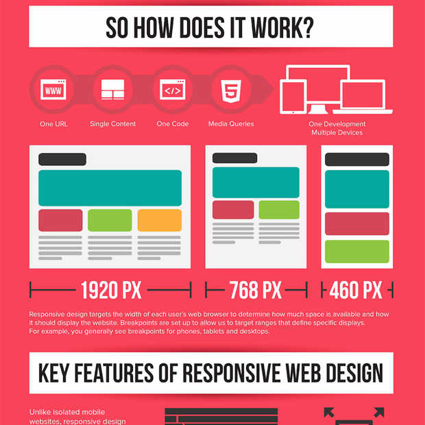 Infographic: Wat is responsive web design?