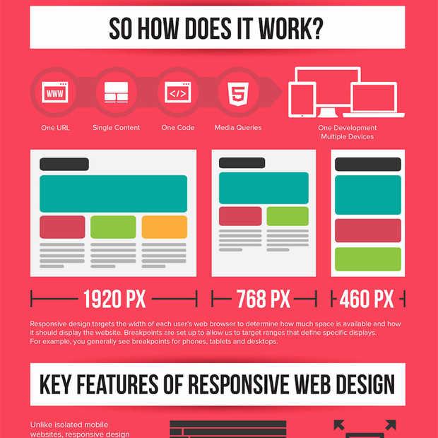 Infographic: Wat is responsive web design?