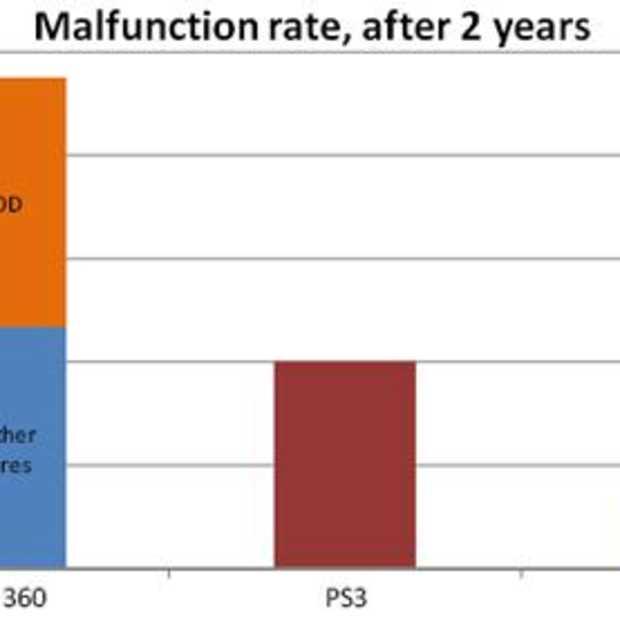 Wii meest betrouwbaar, Xbox meest gebruikt