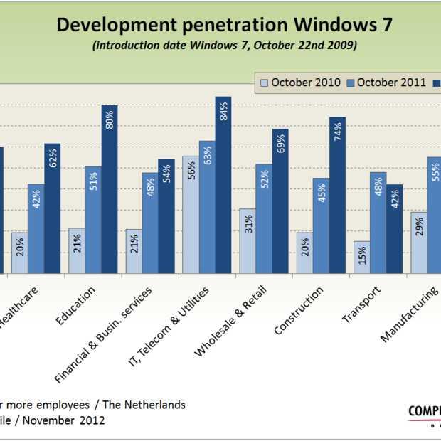 Windows 7 in gebruik bij 70% Nederlandse bedrijfsvestigingen