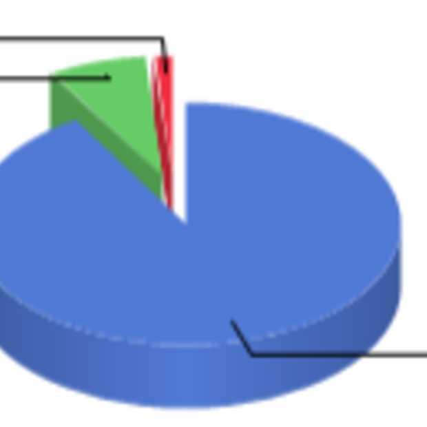 Windows 8 heeft nu 5,1% marktaandeel en is Windows Vista voorbij