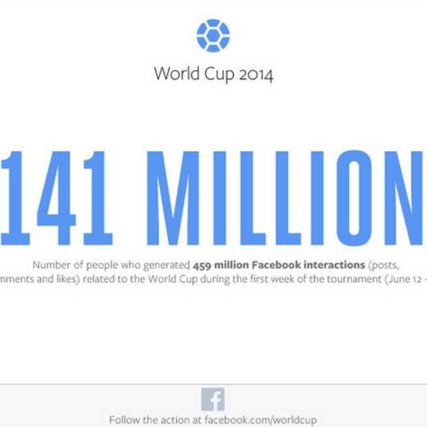 WK op Facebook: meer interacties dan tijdens Super Bowl, Olympische Spelen en Oscaruitreiking bij elkaar opgeteld