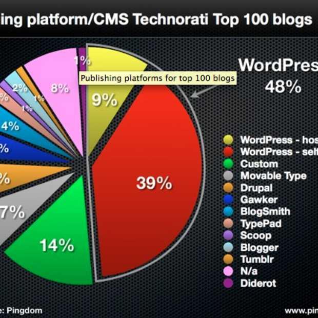 WordPress domineert de weblog top 100
