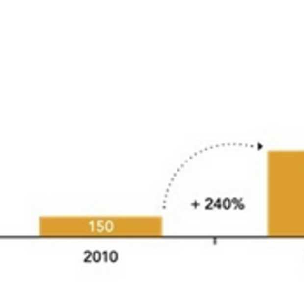 Zalando verdubbelde netto omzet in 2012 naar € 1,15 miljard