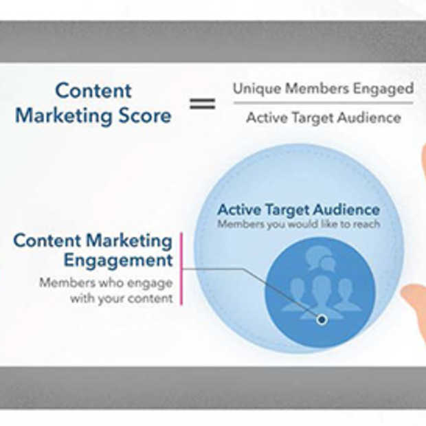 Zelf je content marketing influence meten met LinkedIn's content marketing score